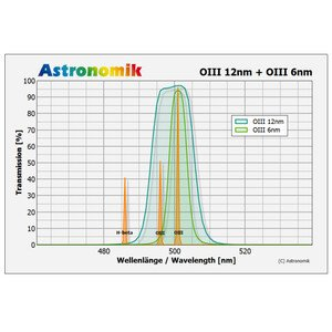 Astronomik Filters OIII 6nm CCD MaxFR  2″ (M48)